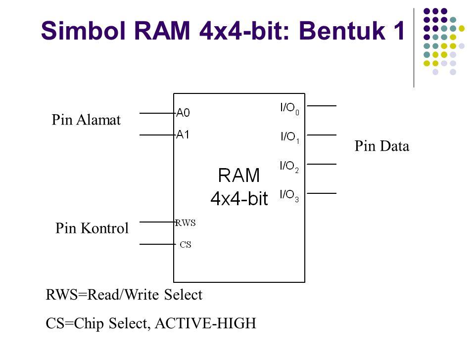 Simbol RAM 4x4-bit: Bentuk 1