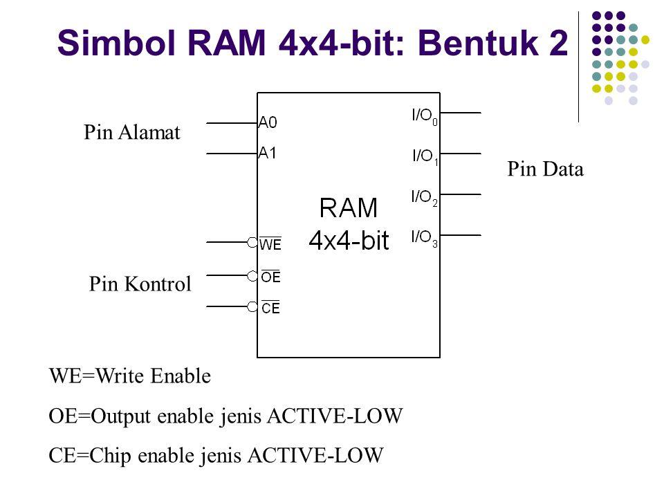 Simbol RAM 4x4-bit: Bentuk 2