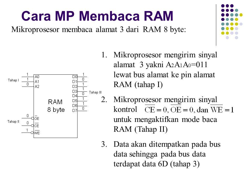 Cara MP Membaca RAM Mikroprosesor membaca alamat 3 dari RAM 8 byte:
