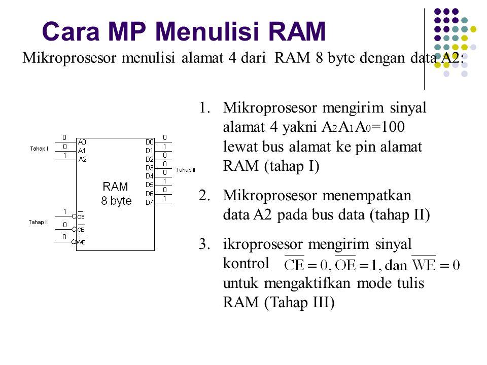 Cara MP Menulisi RAM Mikroprosesor menulisi alamat 4 dari RAM 8 byte dengan data A2: