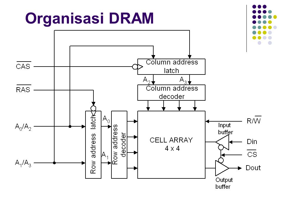 Organisasi DRAM