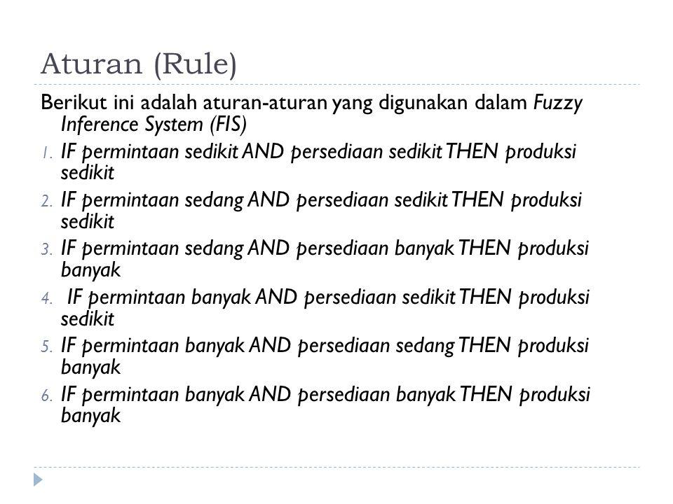 Aturan (Rule) Berikut ini adalah aturan-aturan yang digunakan dalam Fuzzy Inference System (FIS)