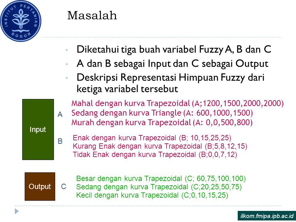 Masalah Diketahui tiga buah variabel Fuzzy A, B dan C