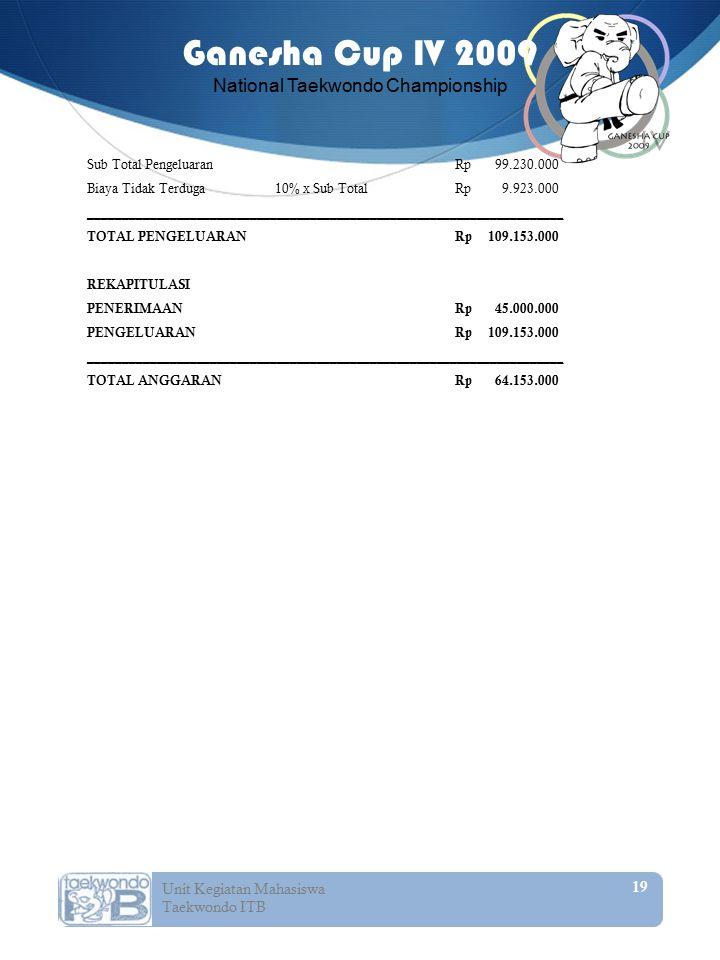 Sub Total Pengeluaran Rp 99. 230
