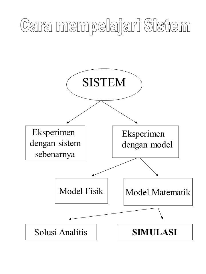 Cara mempelajari Sistem