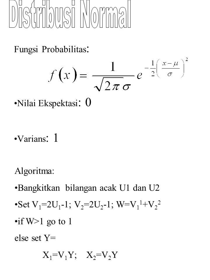 Fungsi Probabilitas: Nilai Ekspektasi: 0 Varians: 1