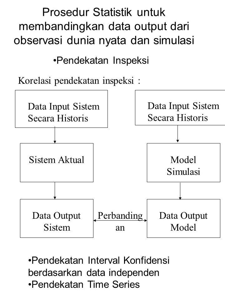 Prosedur Statistik untuk membandingkan data output dari observasi dunia nyata dan simulasi