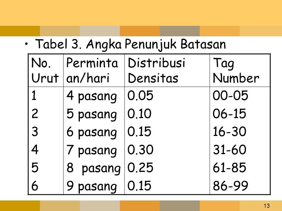 Tabel 3. Angka Penunjuk Batasan