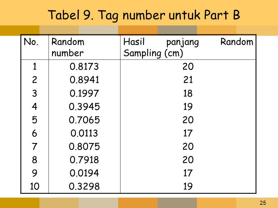 Tabel 9. Tag number untuk Part B