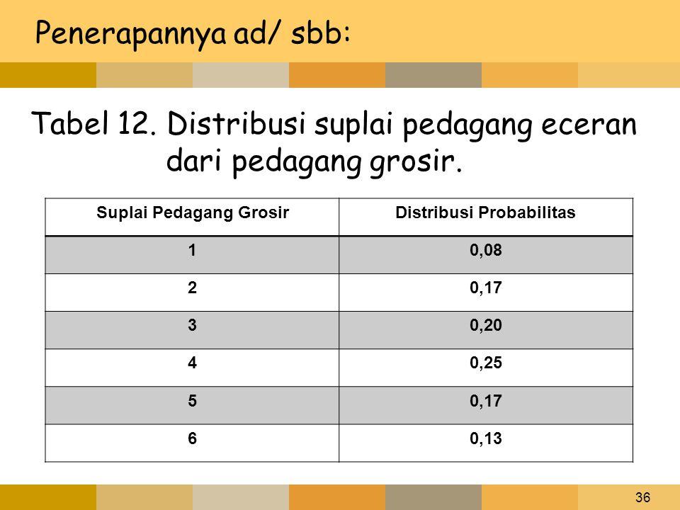 Suplai Pedagang Grosir Distribusi Probabilitas