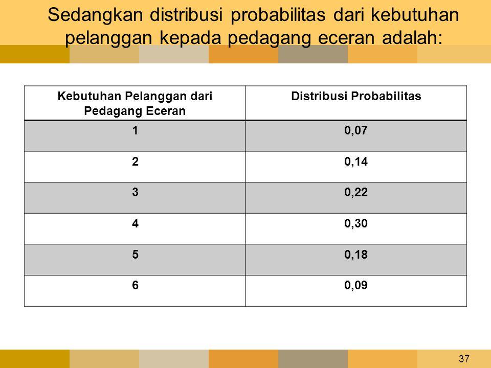 Kebutuhan Pelanggan dari Pedagang Eceran Distribusi Probabilitas