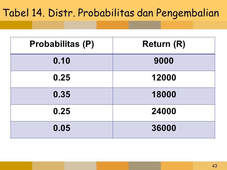Tabel 14. Distr. Probabilitas dan Pengembalian