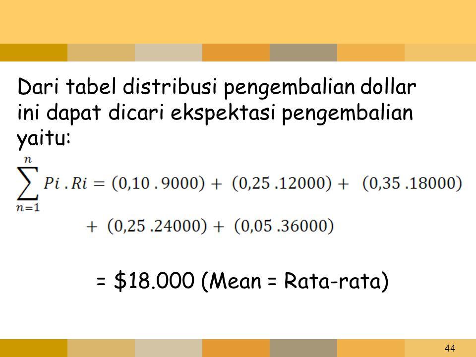 Dari tabel distribusi pengembalian dollar ini dapat dicari ekspektasi pengembalian yaitu: