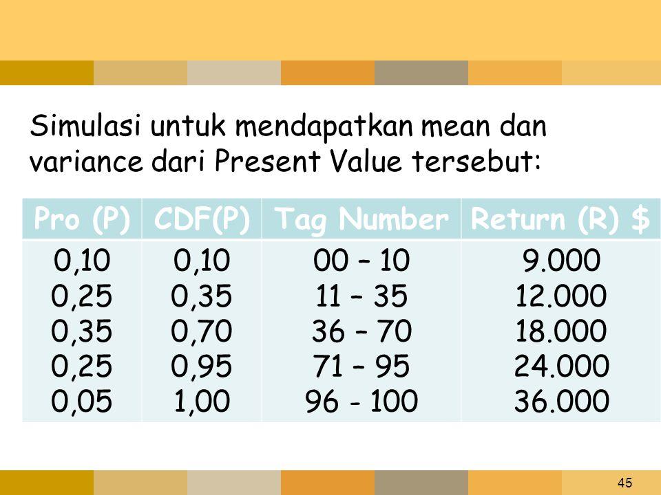 Simulasi untuk mendapatkan mean dan variance dari Present Value tersebut: