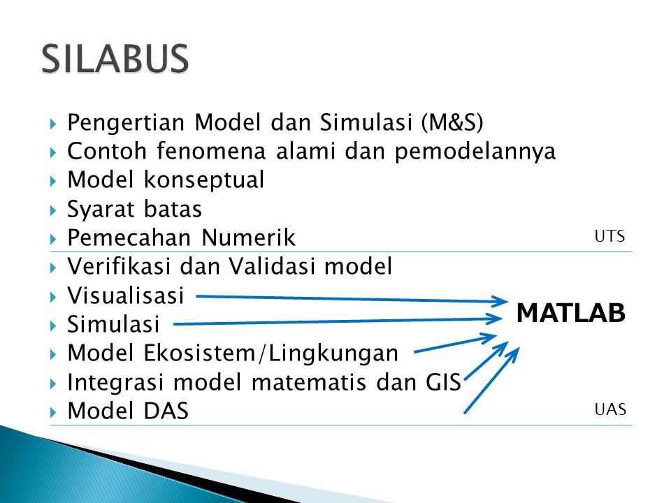 SILABUS MATLAB Pengertian Model dan Simulasi (M&S)