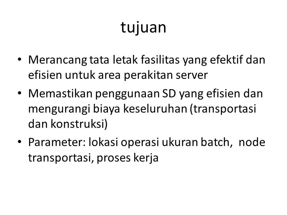 tujuan Merancang tata letak fasilitas yang efektif dan efisien untuk area perakitan server.