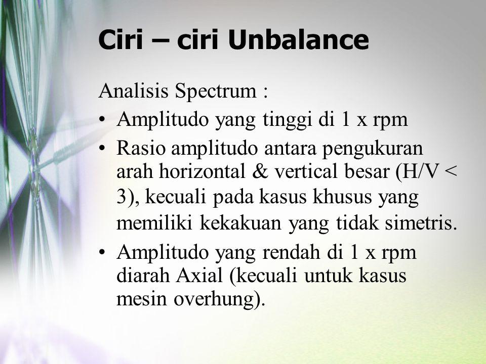 Ciri – ciri Unbalance Analisis Spectrum :