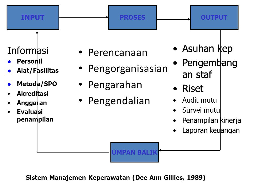 Perencanaan Pengorganisasian Pengarahan Pengendalian Asuhan kep
