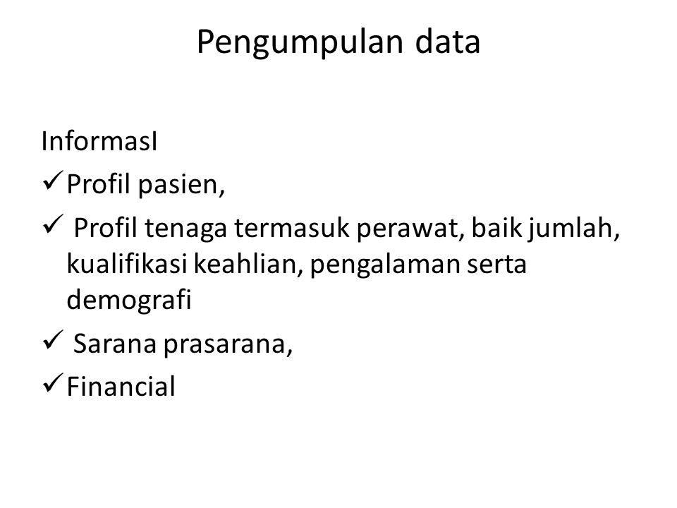 Pengumpulan data InformasI Profil pasien,
