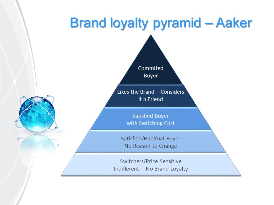 Brand loyalty pyramid – Aaker
