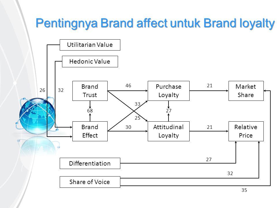 Pentingnya Brand affect untuk Brand loyalty