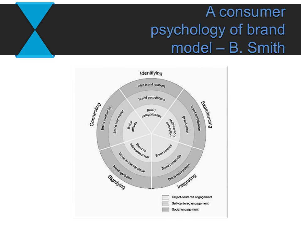 A consumer psychology of brand model – B. Smith