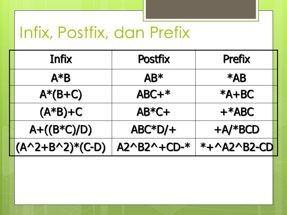 Infix, Postfix, dan Prefix