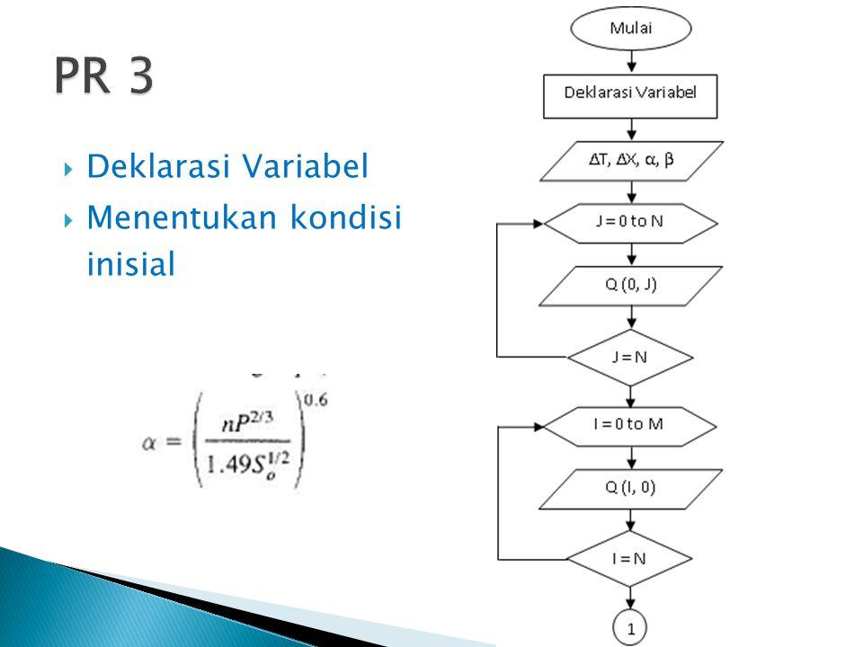 PR 3 Deklarasi Variabel Menentukan kondisi inisial