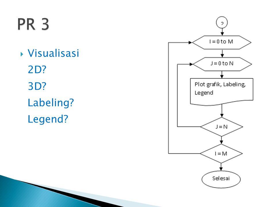 PR 3 Visualisasi 2D 3D Labeling Legend