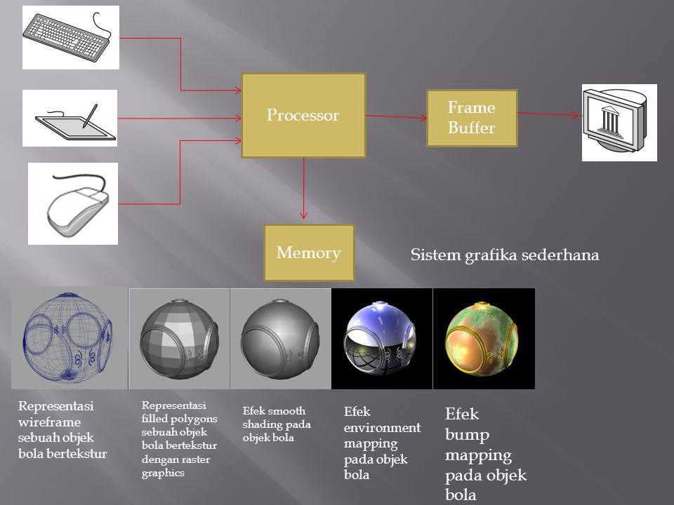 Sistem grafika sederhana