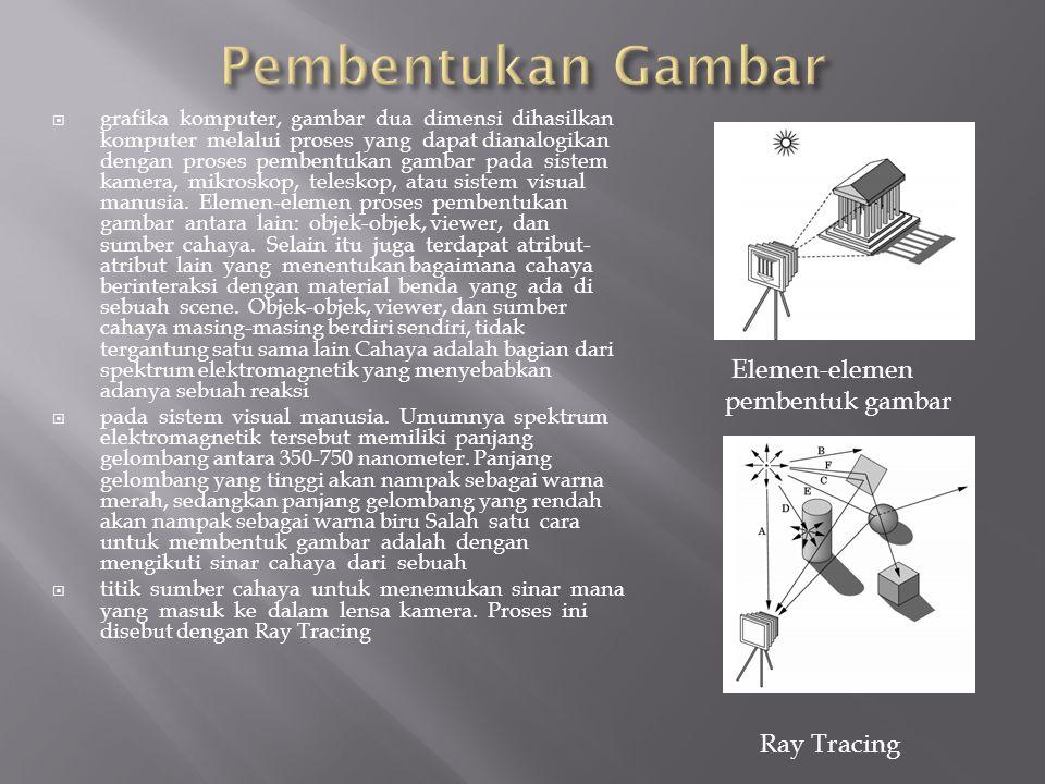 Pembentukan Gambar Elemen-elemen pembentuk gambar Ray Tracing