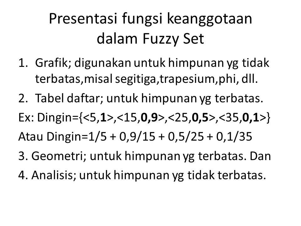 Presentasi fungsi keanggotaan dalam Fuzzy Set