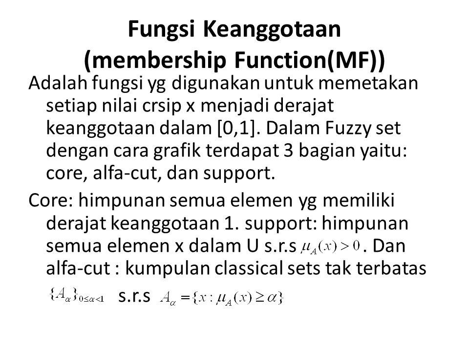 Fungsi Keanggotaan (membership Function(MF))