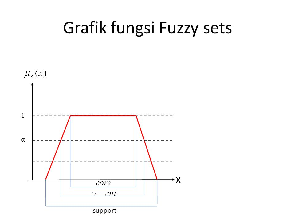Grafik fungsi Fuzzy sets