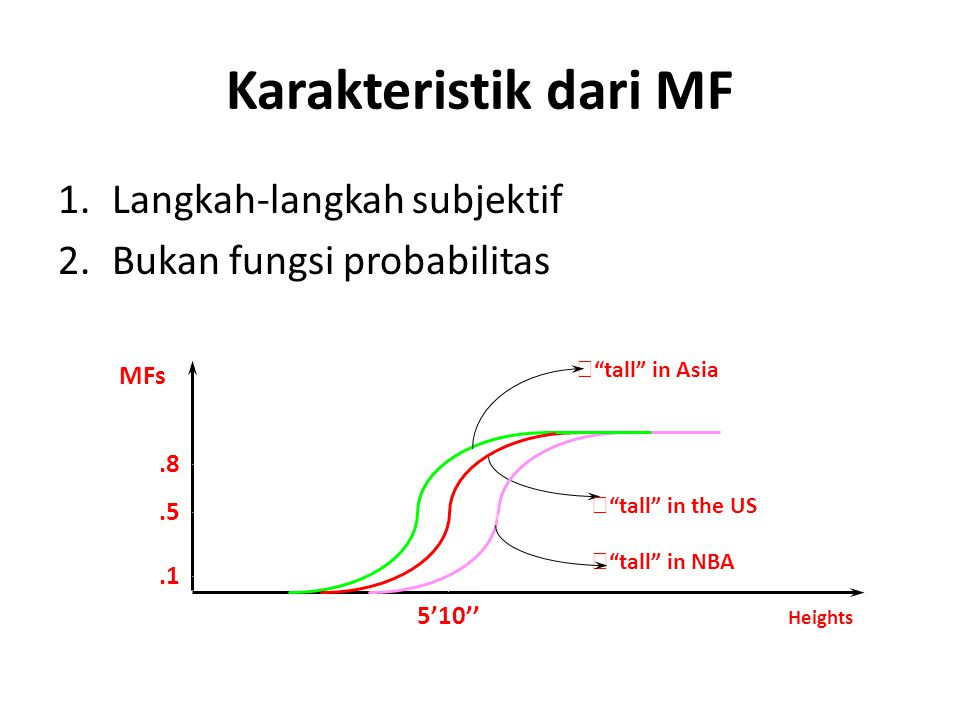 Karakteristik dari MF Langkah-langkah subjektif