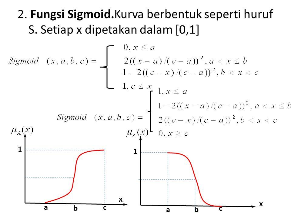 2. Fungsi Sigmoid. Kurva berbentuk seperti huruf S