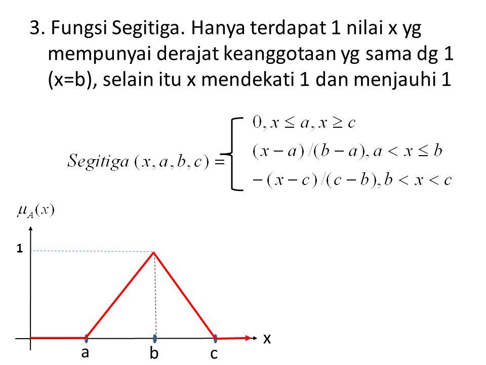 3. Fungsi Segitiga. Hanya terdapat 1 nilai x yg mempunyai derajat keanggotaan yg sama dg 1 (x=b), selain itu x mendekati 1 dan menjauhi 1