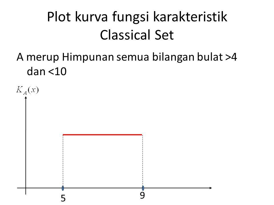 Plot kurva fungsi karakteristik Classical Set