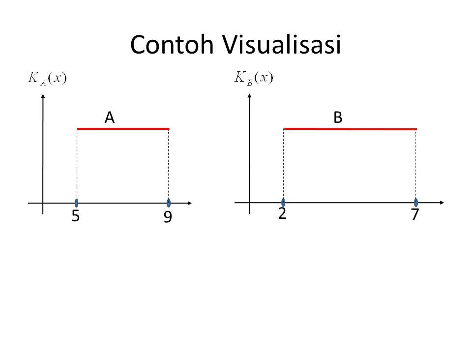 Contoh Visualisasi A B 5 2 9 7