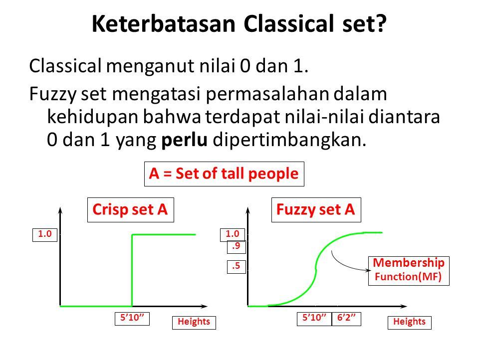 Keterbatasan Classical set
