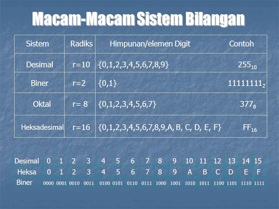 Macam-Macam Sistem Bilangan