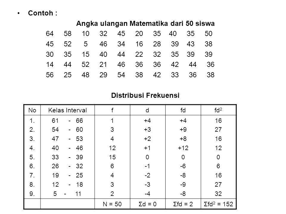 Angka ulangan Matematika dari 50 siswa