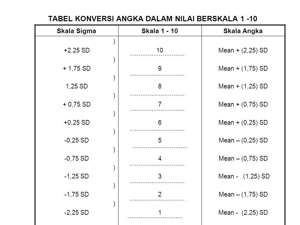 TABEL KONVERSI ANGKA DALAM NILAI BERSKALA 1 -10