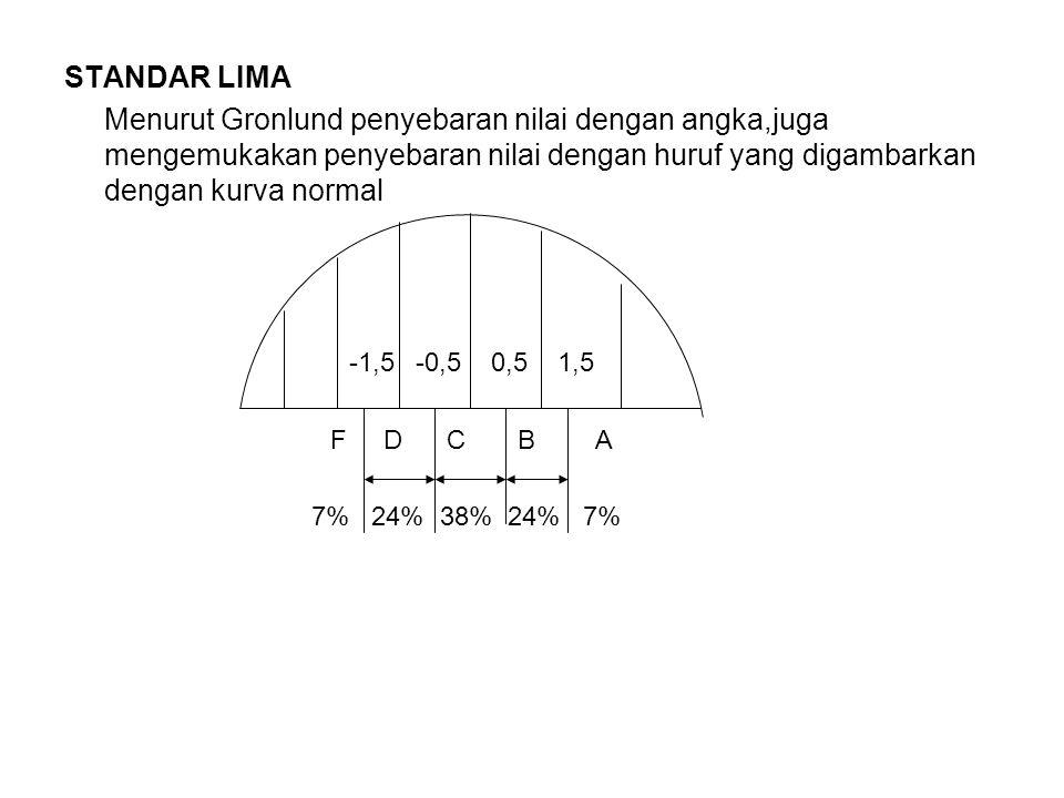 STANDAR LIMA Menurut Gronlund penyebaran nilai dengan angka,juga mengemukakan penyebaran nilai dengan huruf yang digambarkan dengan kurva normal.