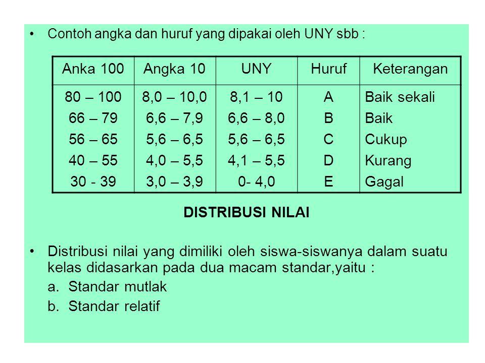 Contoh angka dan huruf yang dipakai oleh UNY sbb :