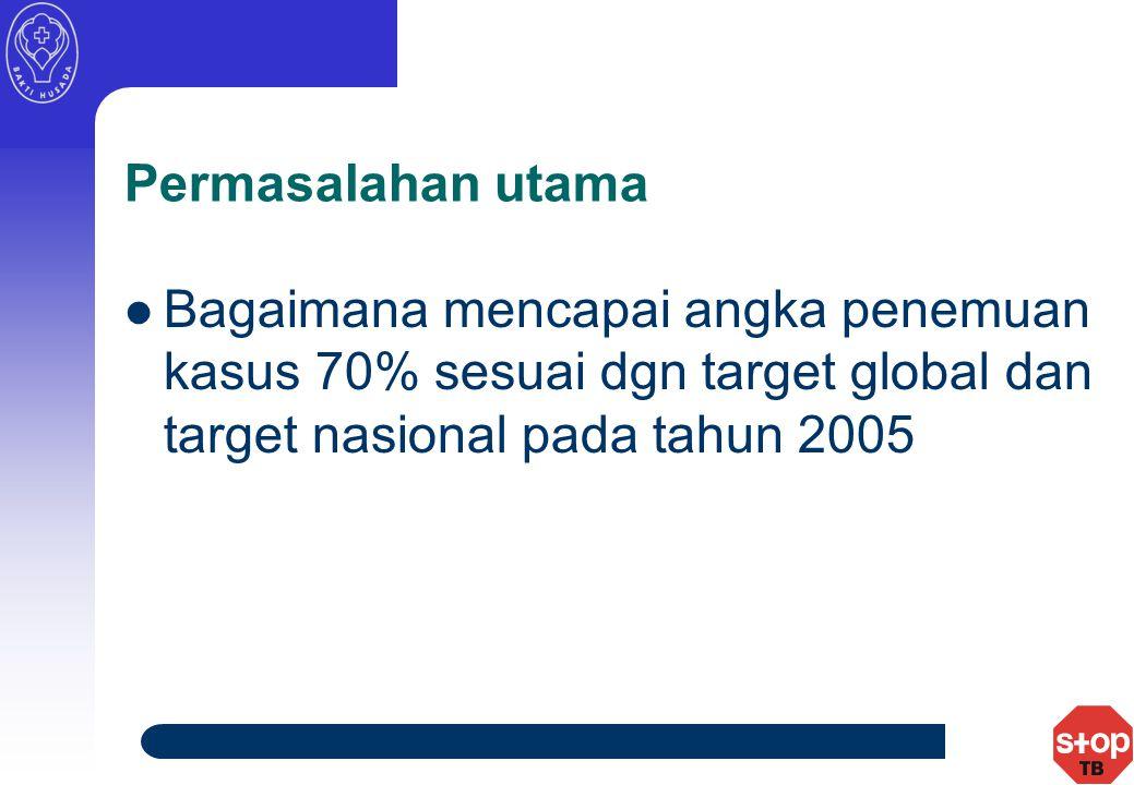 Permasalahan utama Bagaimana mencapai angka penemuan kasus 70% sesuai dgn target global dan target nasional pada tahun 2005.
