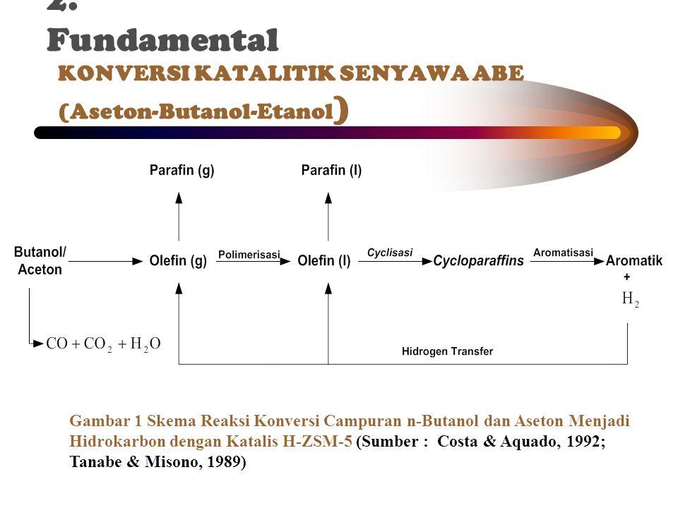 KONVERSI KATALITIK SENYAWA ABE (Aseton-Butanol-Etanol)
