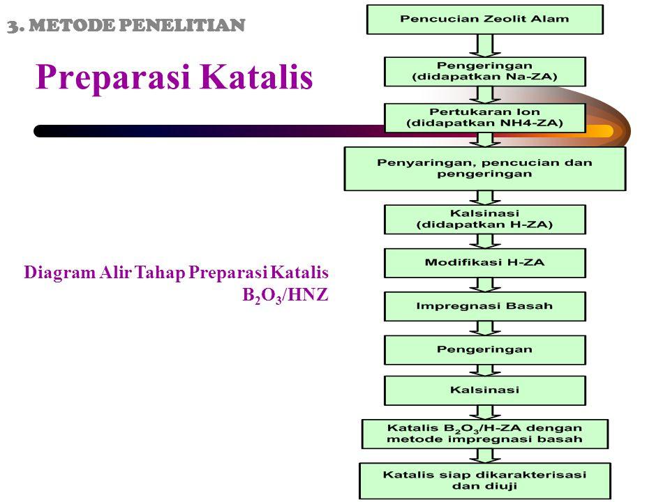 Preparasi Katalis 3. METODE PENELITIAN
