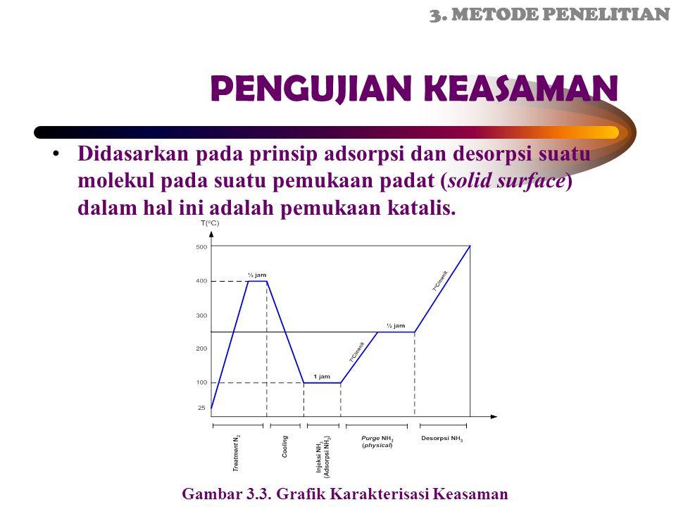 3. METODE PENELITIAN PENGUJIAN KEASAMAN.