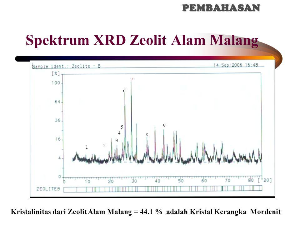 Spektrum XRD Zeolit Alam Malang